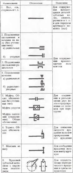Условные графические